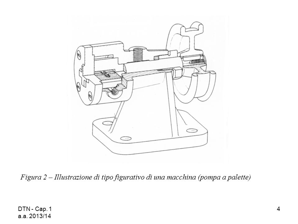 Figura 2 – Illustrazione di tipo figurativo di una macchina (pompa a palette)