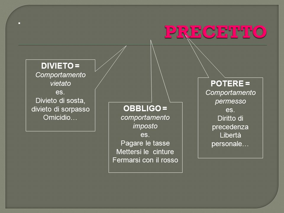 PRECETTO . DIVIETO = POTERE = OBBLIGO = comportamento