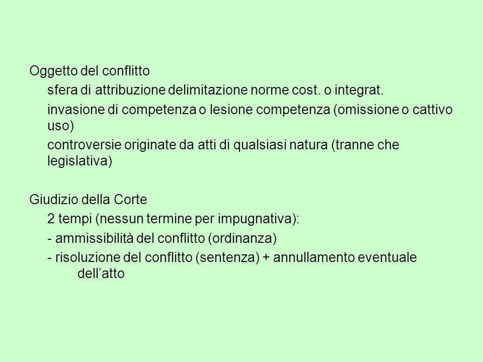 Oggetto del conflitto sfera di attribuzione delimitazione norme cost. o integrat.