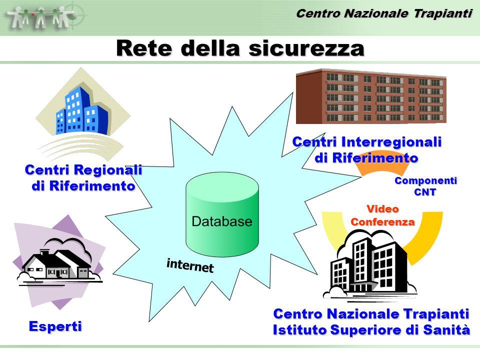 Rete della sicurezza Centri Interregionali di Riferimento