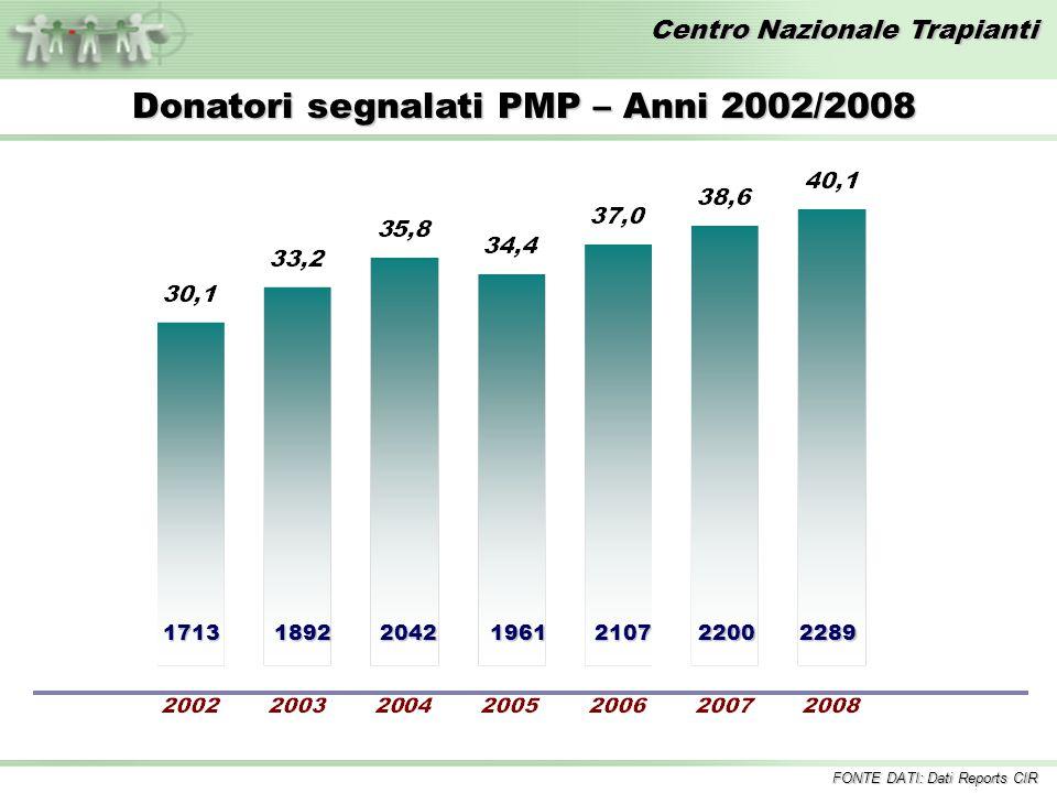 Donatori segnalati PMP – Anni 2002/2008