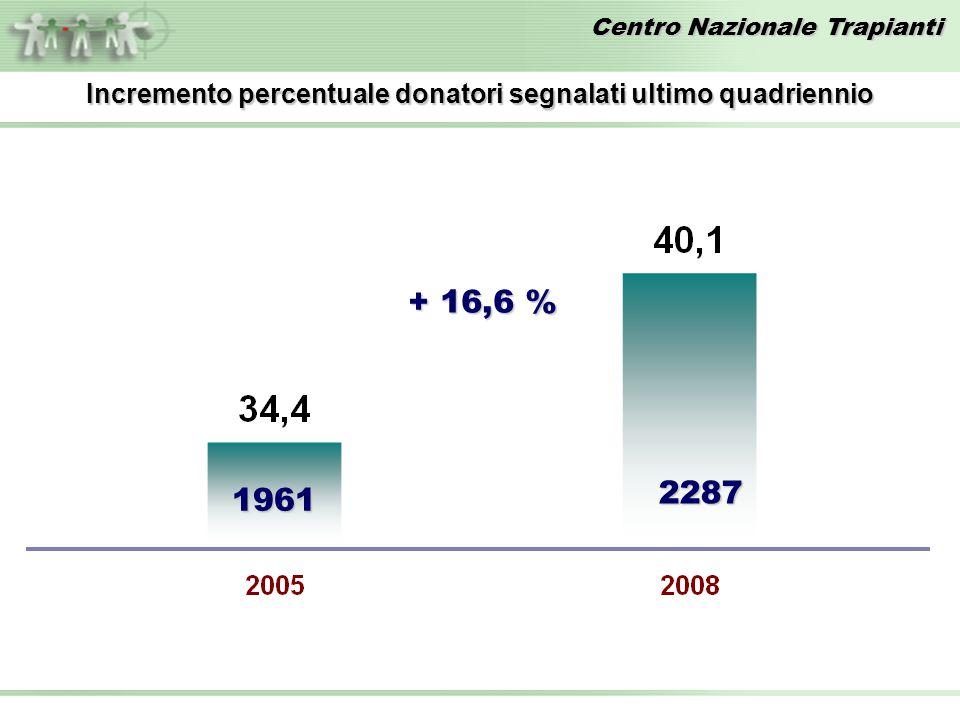 Incremento percentuale donatori segnalati ultimo quadriennio