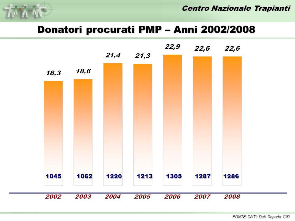 Donatori procurati PMP – Anni 2002/2008