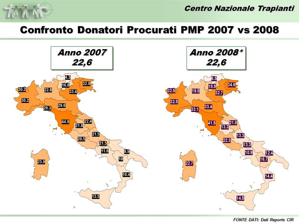 Confronto Donatori Procurati PMP 2007 vs 2008