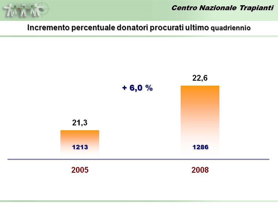 Incremento percentuale donatori procurati ultimo quadriennio