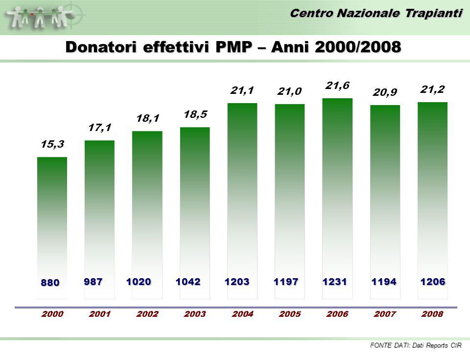 Donatori effettivi PMP – Anni 2000/2008