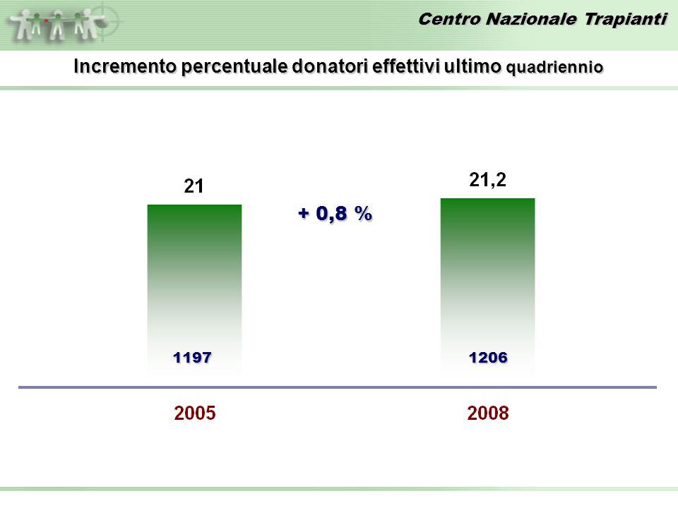 Incremento percentuale donatori effettivi ultimo quadriennio