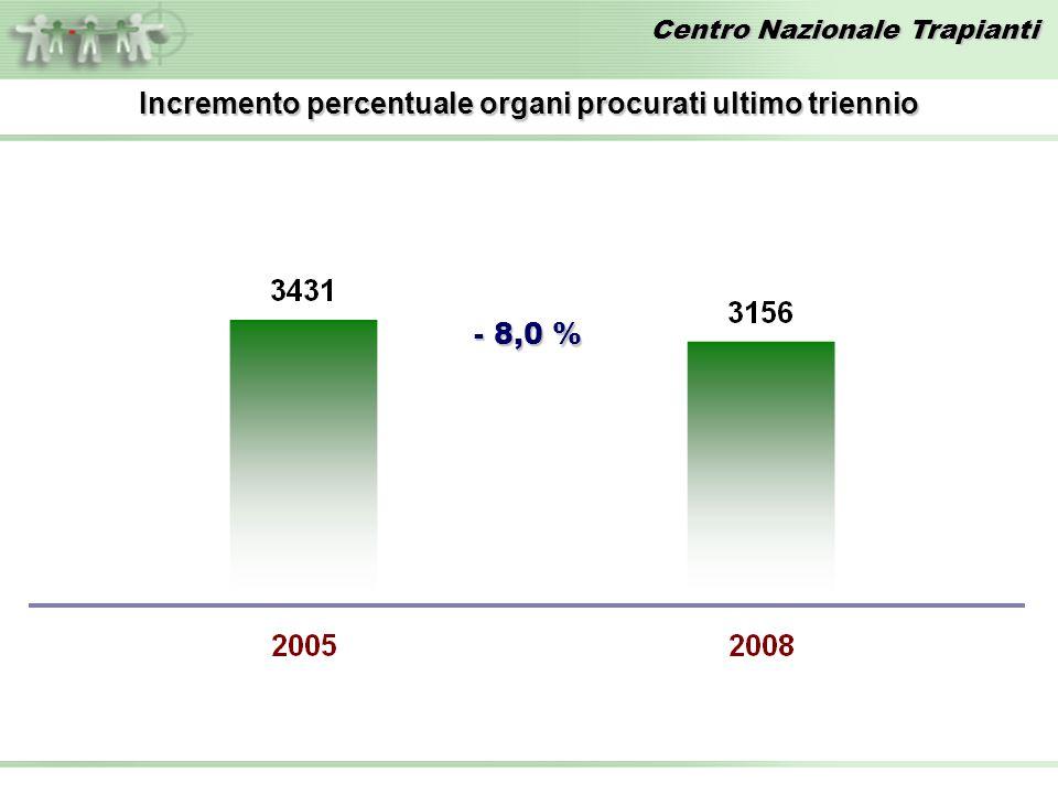Incremento percentuale organi procurati ultimo triennio