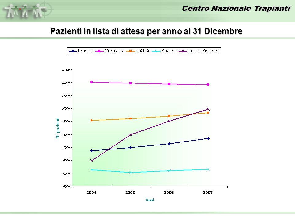 Pazienti in lista di attesa per anno al 31 Dicembre