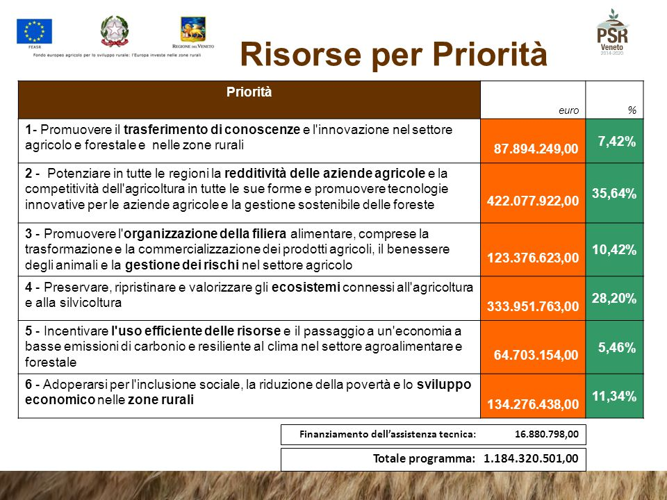 Risorse per Priorità Priorità 87.894.249,00 7,42%