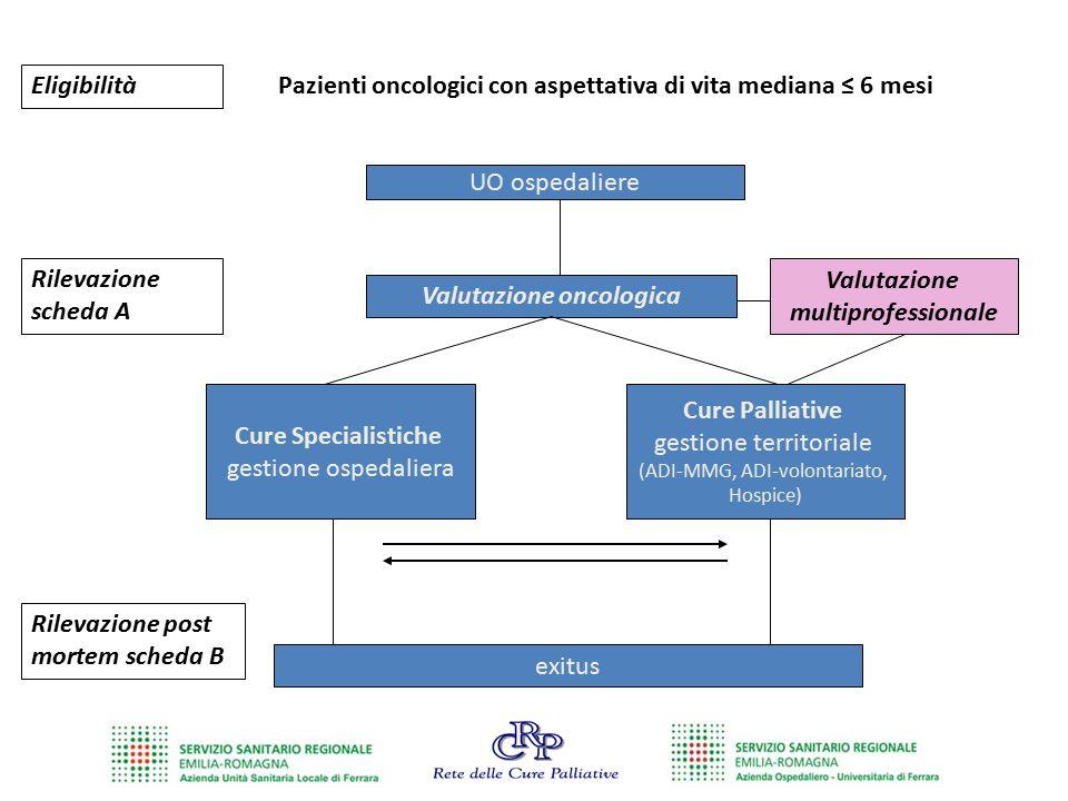 Pazienti oncologici con aspettativa di vita mediana ≤ 6 mesi