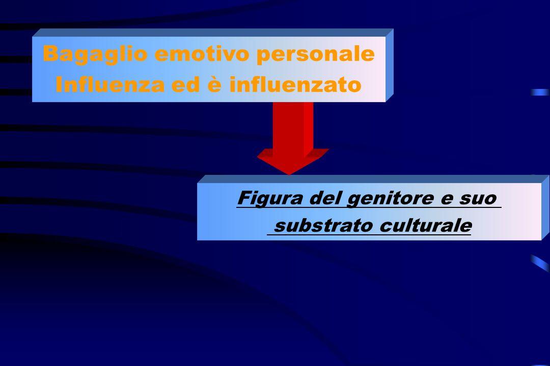 Bagaglio emotivo personale Influenza ed è influenzato