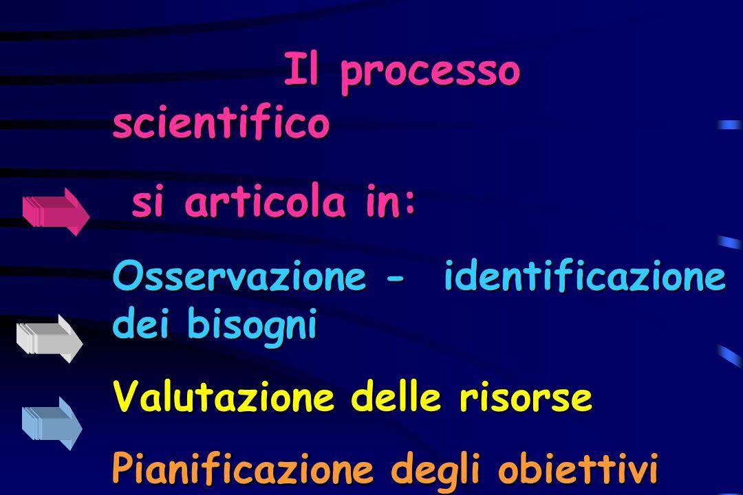 Il processo scientifico si articola in: