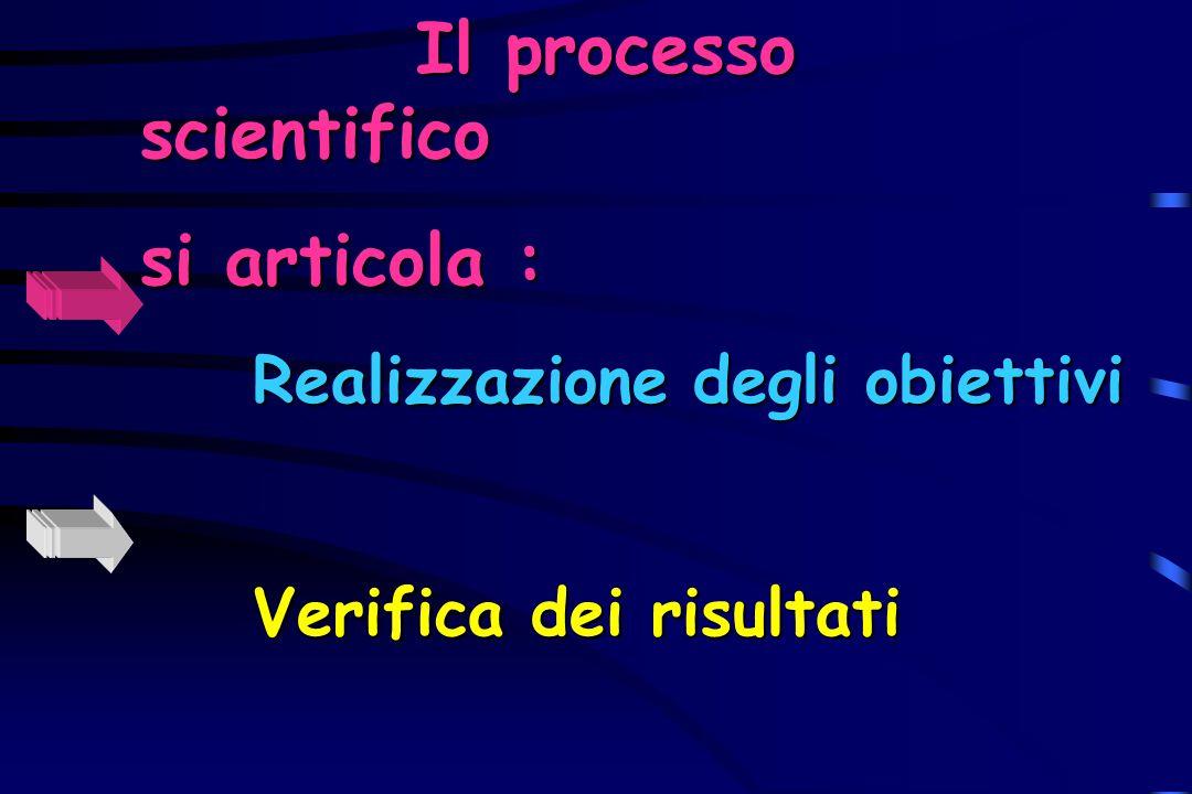 Il processo scientifico si articola :