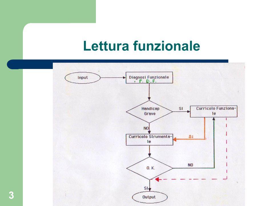 Lettura funzionale