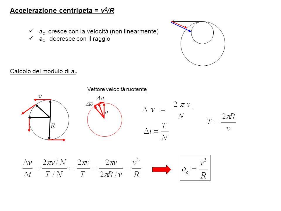 Accelerazione centripeta = v2/R