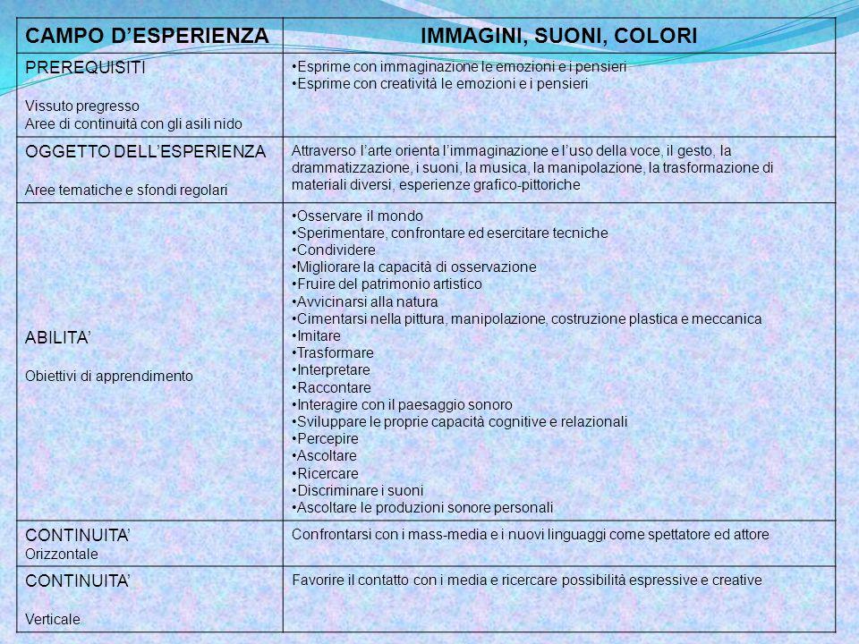 CAMPO D'ESPERIENZA IMMAGINI, SUONI, COLORI PREREQUISITI
