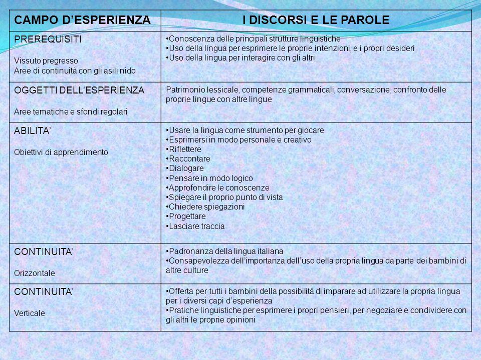 CAMPO D'ESPERIENZA I DISCORSI E LE PAROLE PREREQUISITI