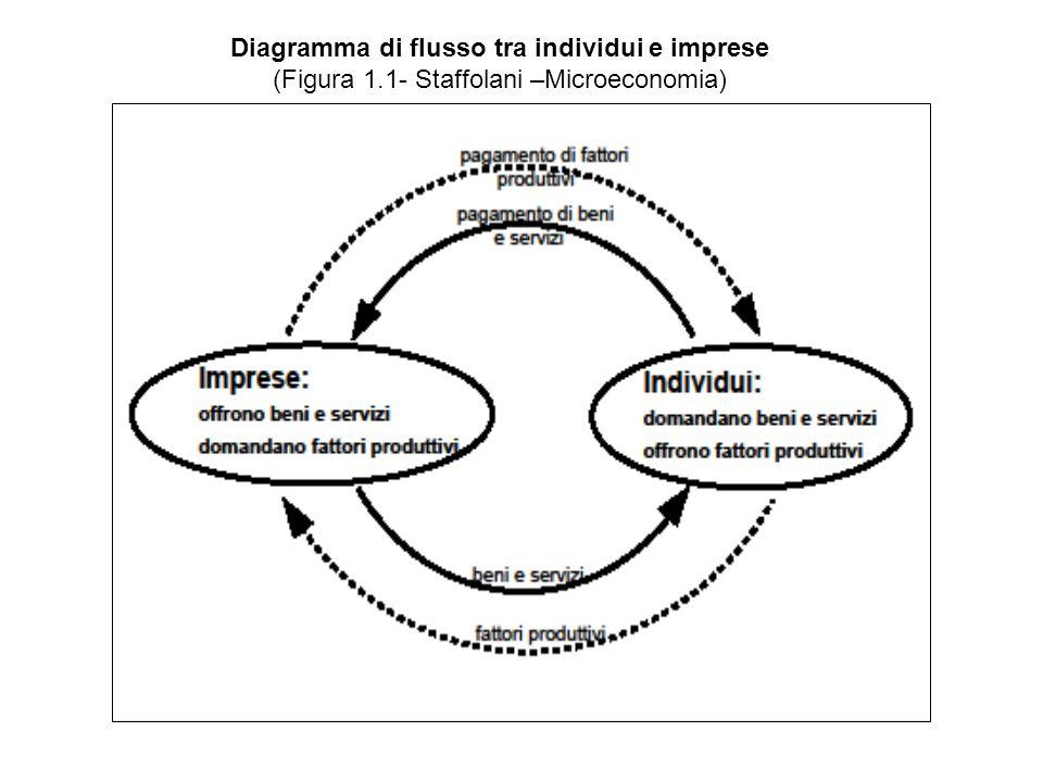 Diagramma di flusso tra individui e imprese