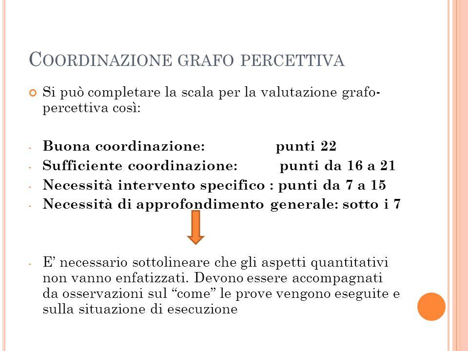Coordinazione grafo percettiva