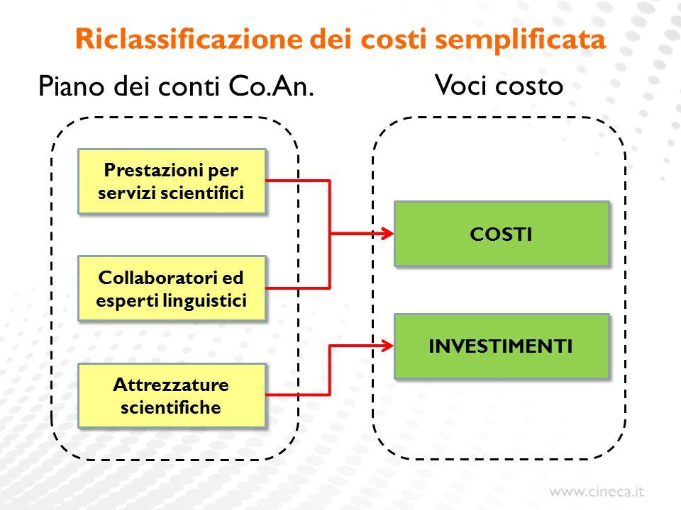 Riclassificazione dei costi semplificata