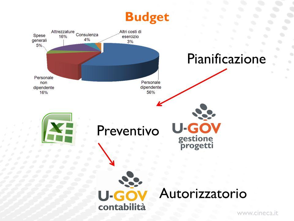 Pianificazione Preventivo Autorizzatorio Budget