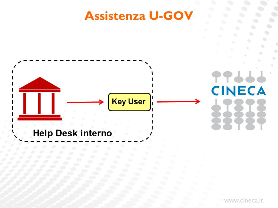Assistenza U-GOV Help Desk interno Key User