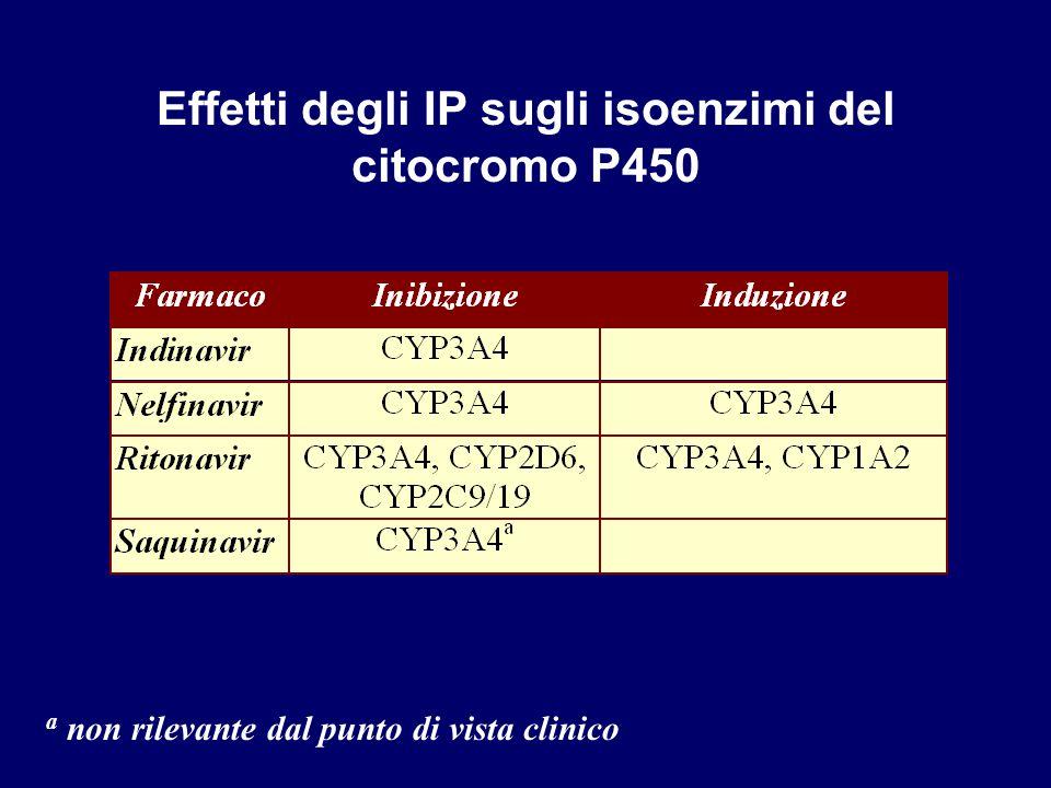Effetti degli IP sugli isoenzimi del citocromo P450