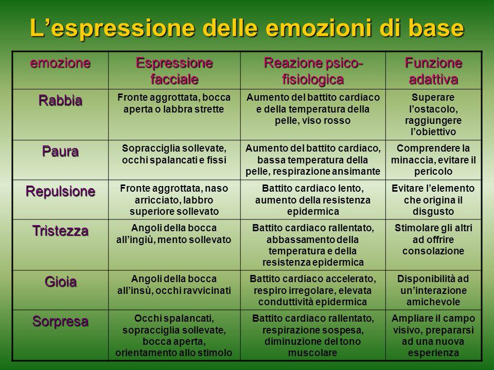 L'espressione delle emozioni di base