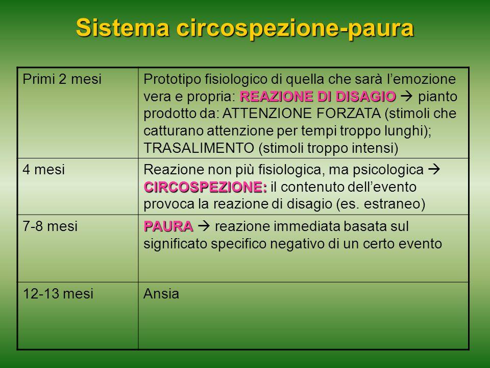 Sistema circospezione-paura