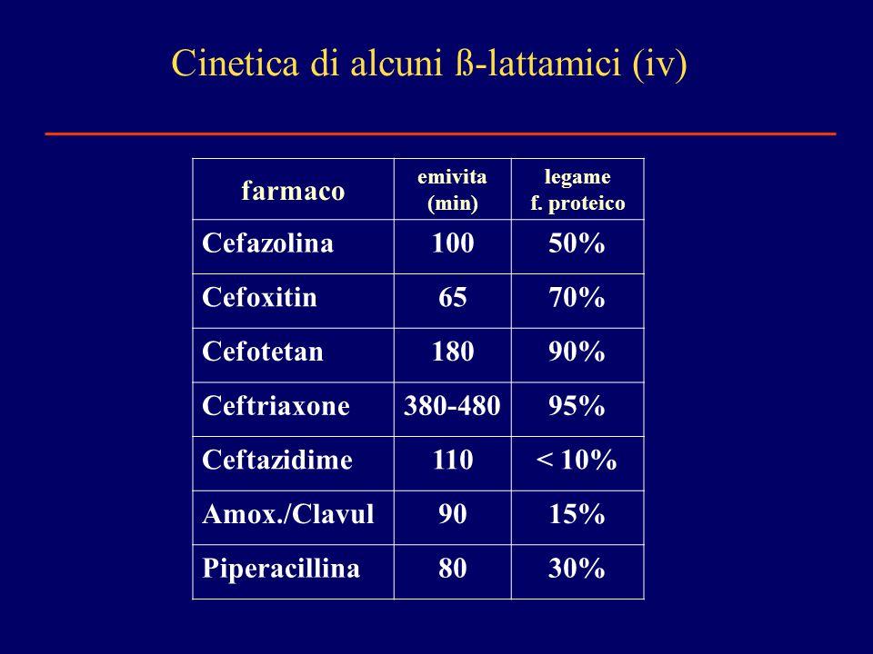 Cinetica di alcuni ß-lattamici (iv)