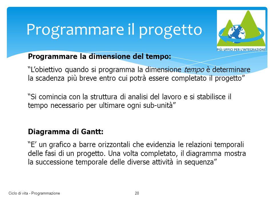 Programmare il progetto