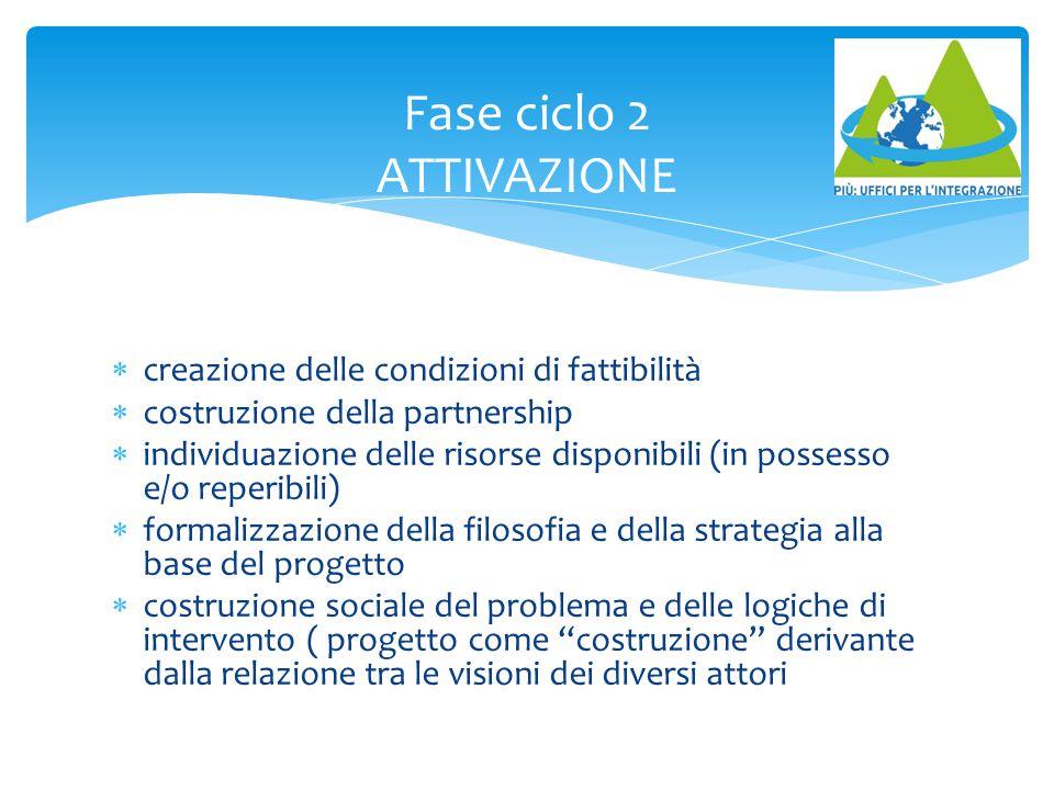 Fase ciclo 2 ATTIVAZIONE