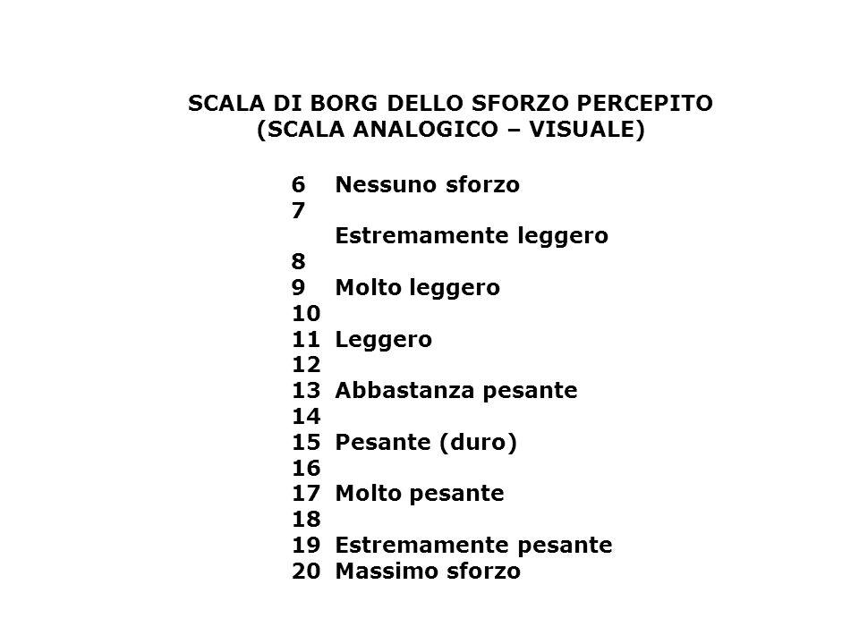 SCALA DI BORG DELLO SFORZO PERCEPITO (SCALA ANALOGICO – VISUALE)