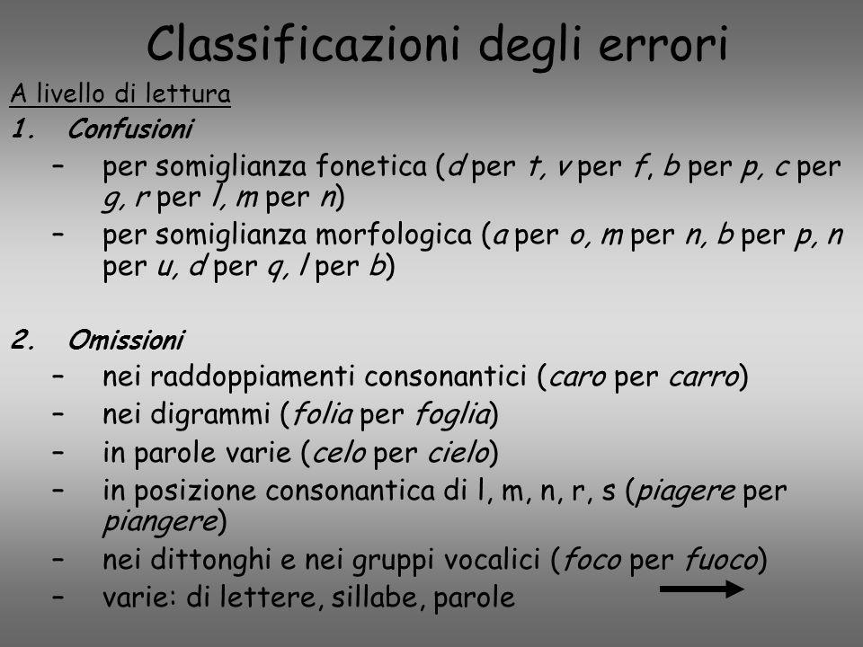 Classificazioni degli errori