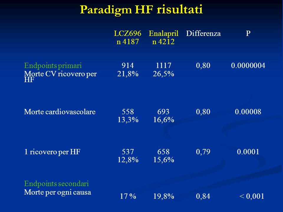Paradigm HF risultati LCZ696 n 4187 Enalapril n 4212 Differenza P