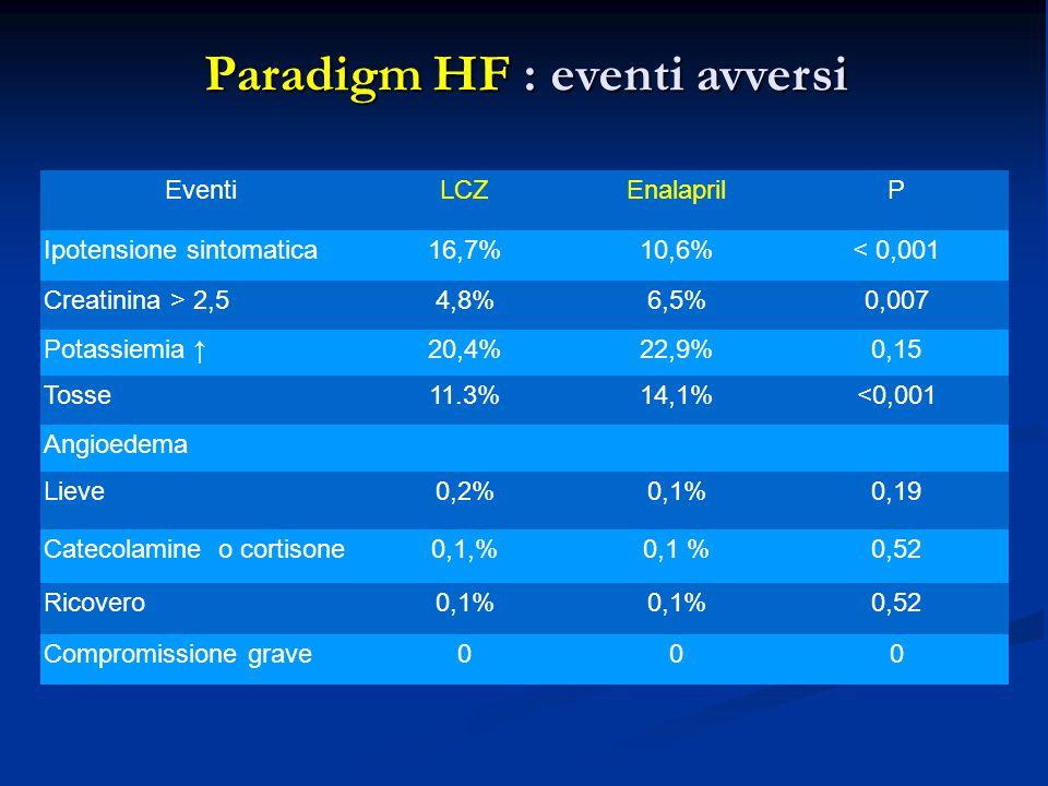 Paradigm HF : eventi avversi