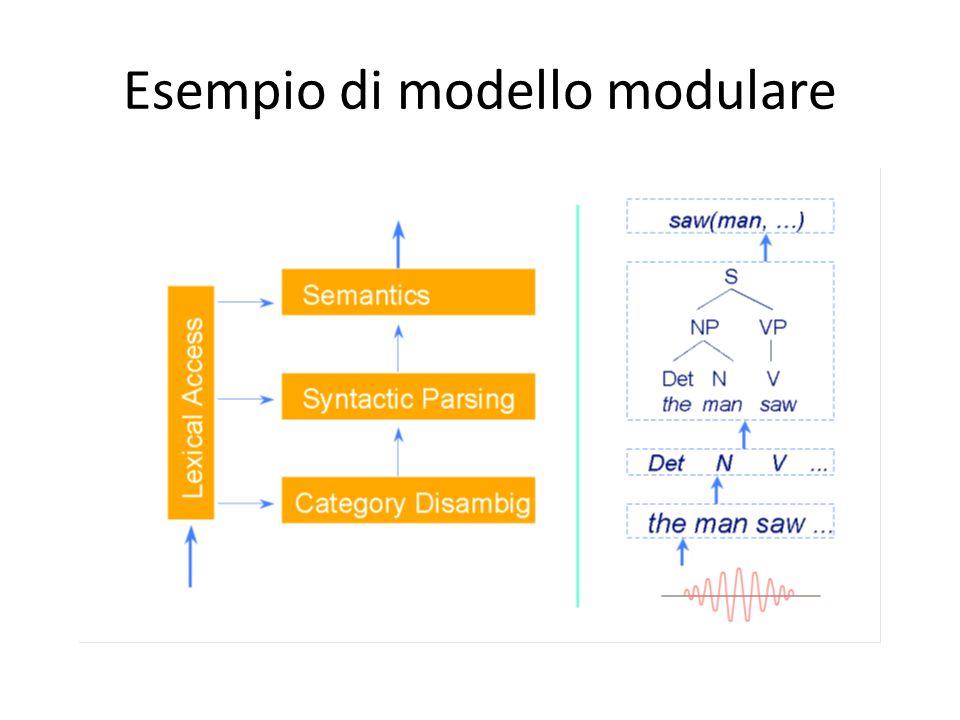 Esempio di modello modulare
