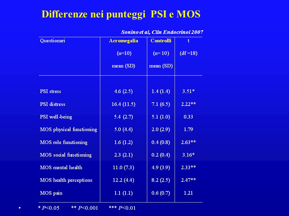 Differenze nei punteggi PSI e MOS Sonino et al, Clin Endocrinol 2007
