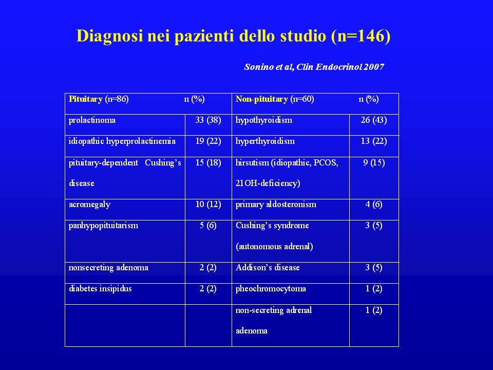 Diagnosi nei pazienti dello studio (n=146)