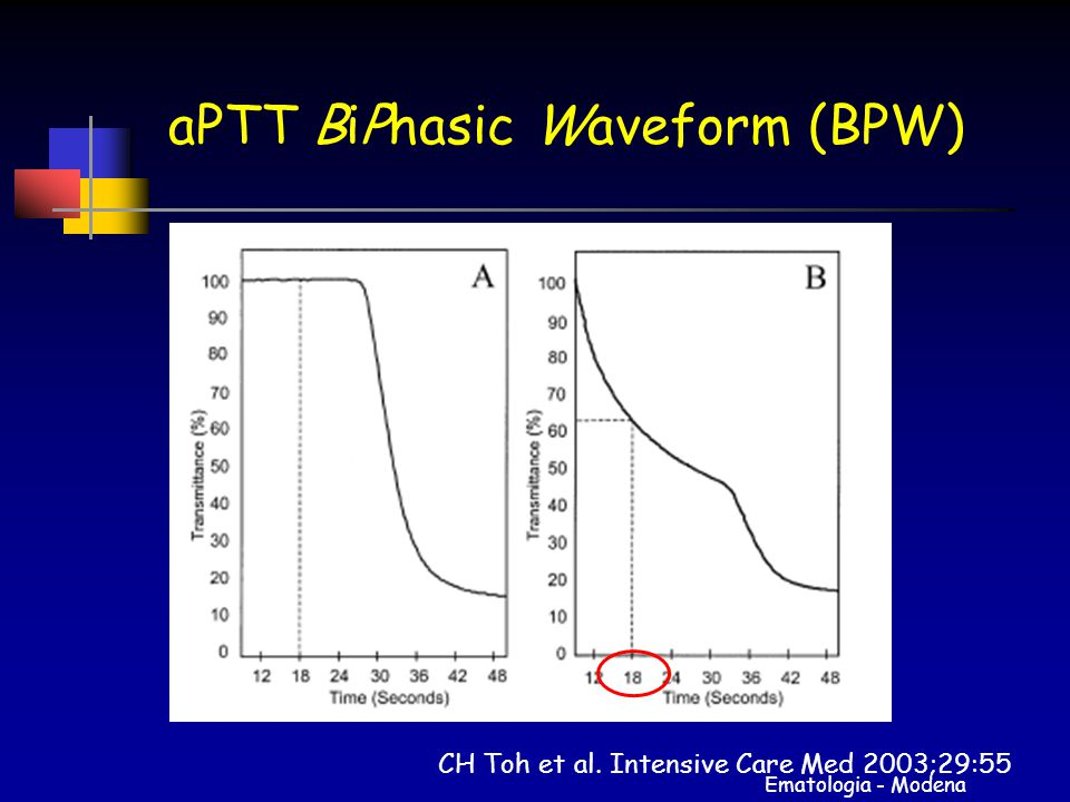 aPTT BiPhasic Waveform (BPW)