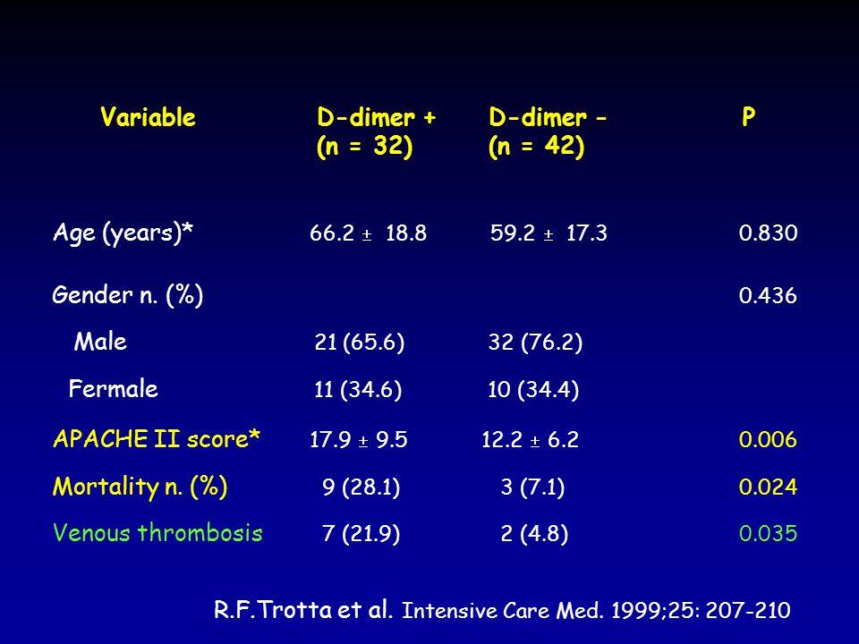 Variable D-dimer + D-dimer - P (n = 32) (n = 42)