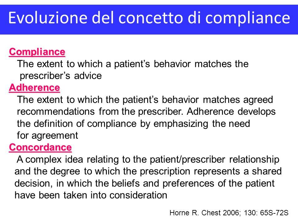 Evoluzione del concetto di compliance