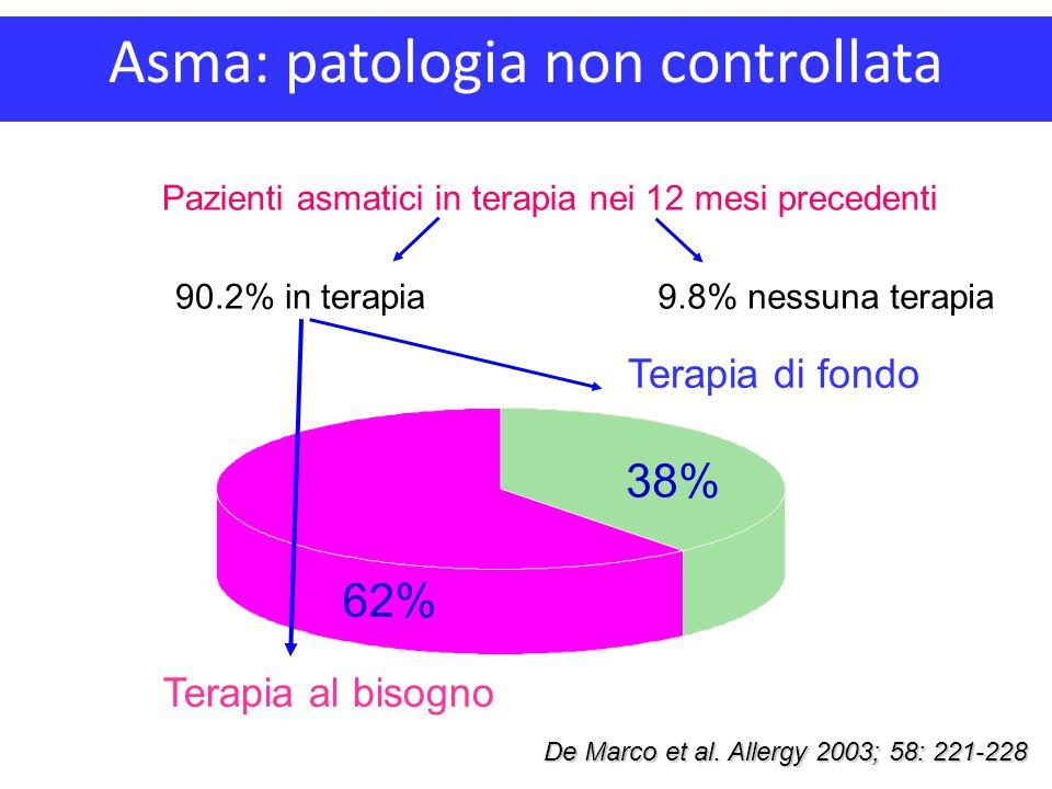 Asma: patologia non controllata