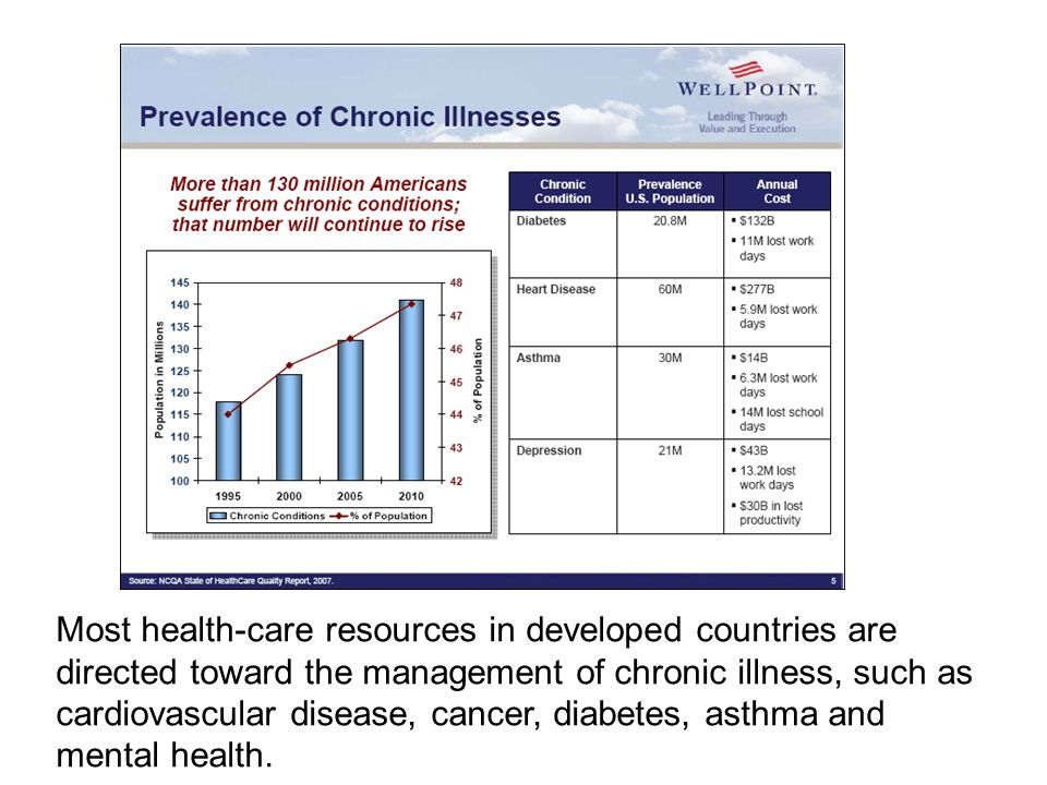Most health-care resources in developed countries are directed toward the management of chronic illness, such as cardiovascular disease, cancer, diabetes, asthma and mental health.