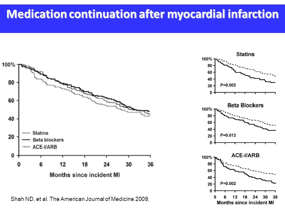 Medication continuation after myocardial infarction