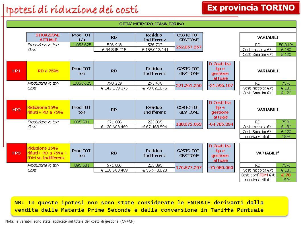 Ipotesi di riduzione dei costi