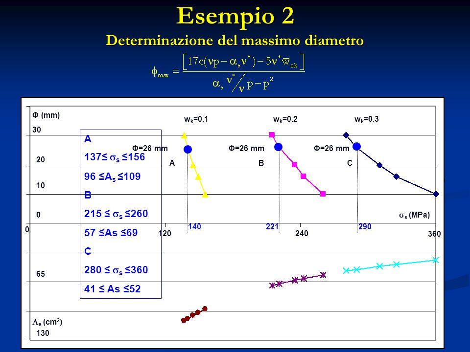 Esempio 2 Determinazione del massimo diametro
