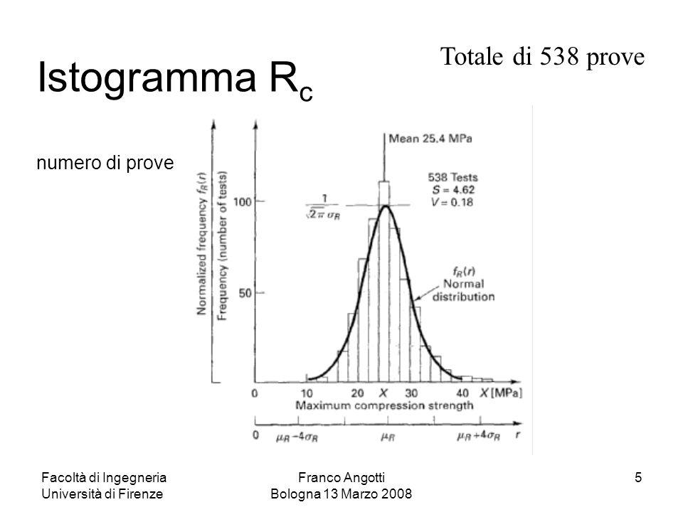 Istogramma Rc numero di prove