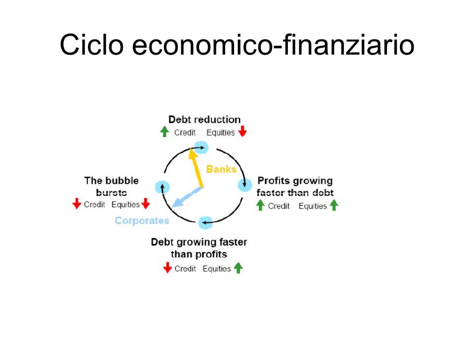 Ciclo economico-finanziario